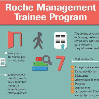 Roche Hellas : Πρόγραμμα έμμισθης επαγγελματικής εξειδίκευσης